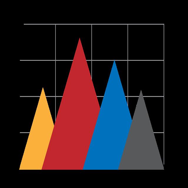 PPT统计图模板