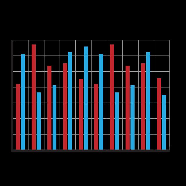 ppt图表模板