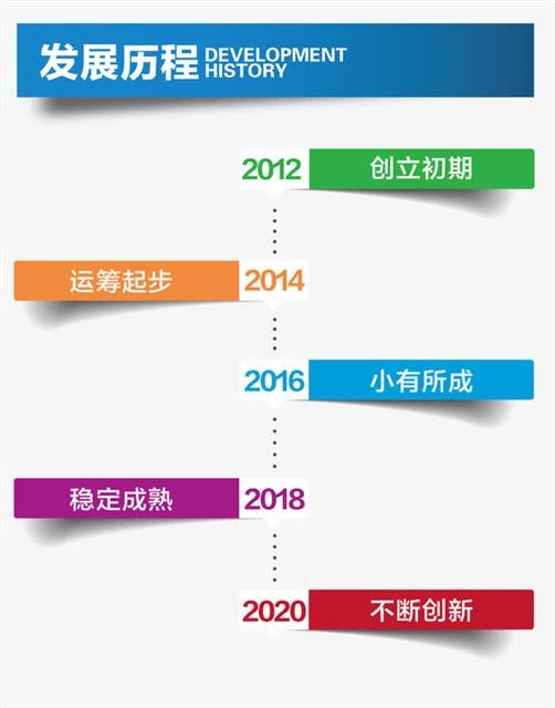 企业发展历程海报