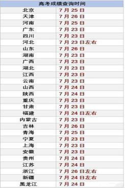 2020高考查分时间表