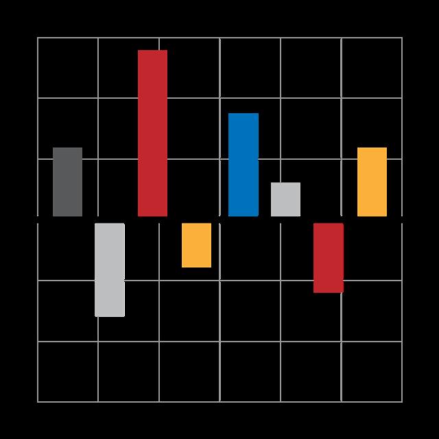 彩色条形统计图